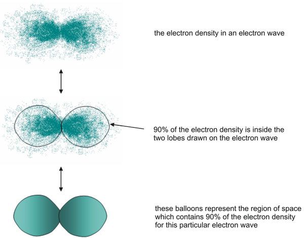 Electron density balloons.png